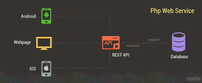 restful-api-with-php
